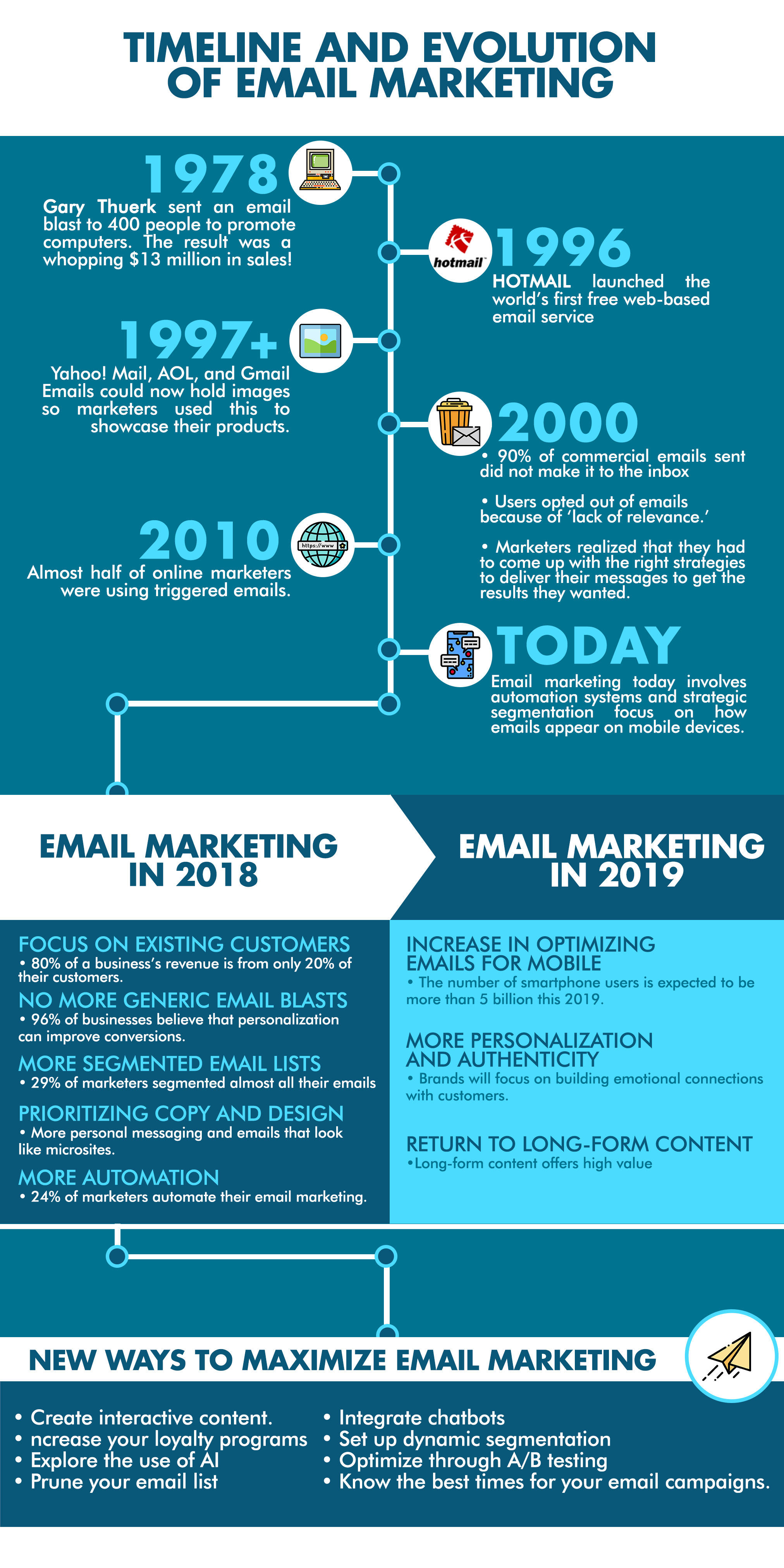 how to boost your email marketing 2019 infographic