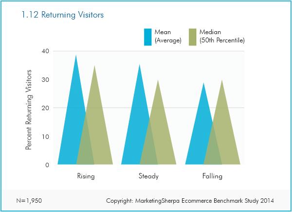 e-commerce email marketing statistics